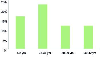 Agora Clinic Live Births per Donor Insemination (DI) Treatment 2011-2015