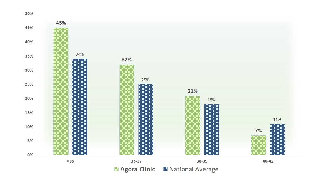 ivf pregnancy rates